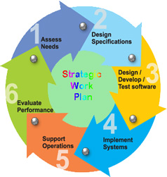 Strategic Work Plan1
